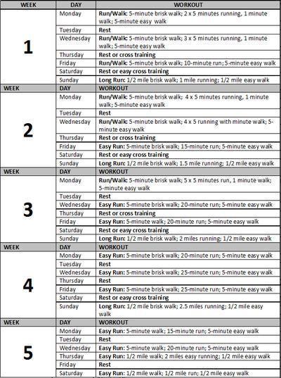 In esecuzione 101: Un 5K piano di allenamento per principianti